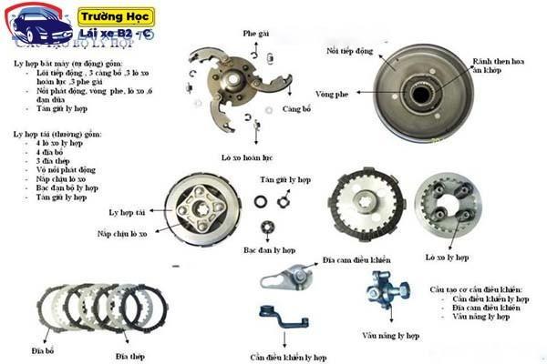 Tìm hiểu về cấu tạo bộ ly hợp xe máy côn tay và cách hoạt động